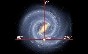 Unser Sonnensystem In Der Milchstraße